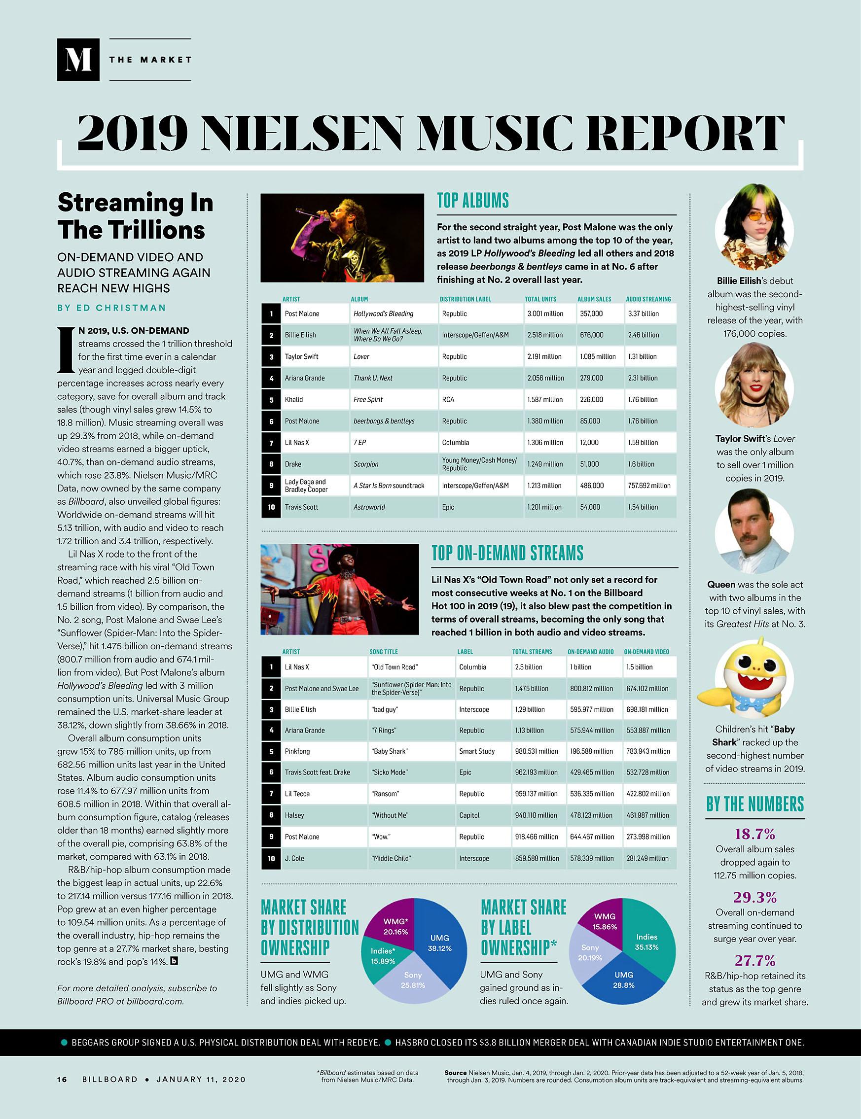 Billboard 2020-01-11 US Market 2019.jpg
