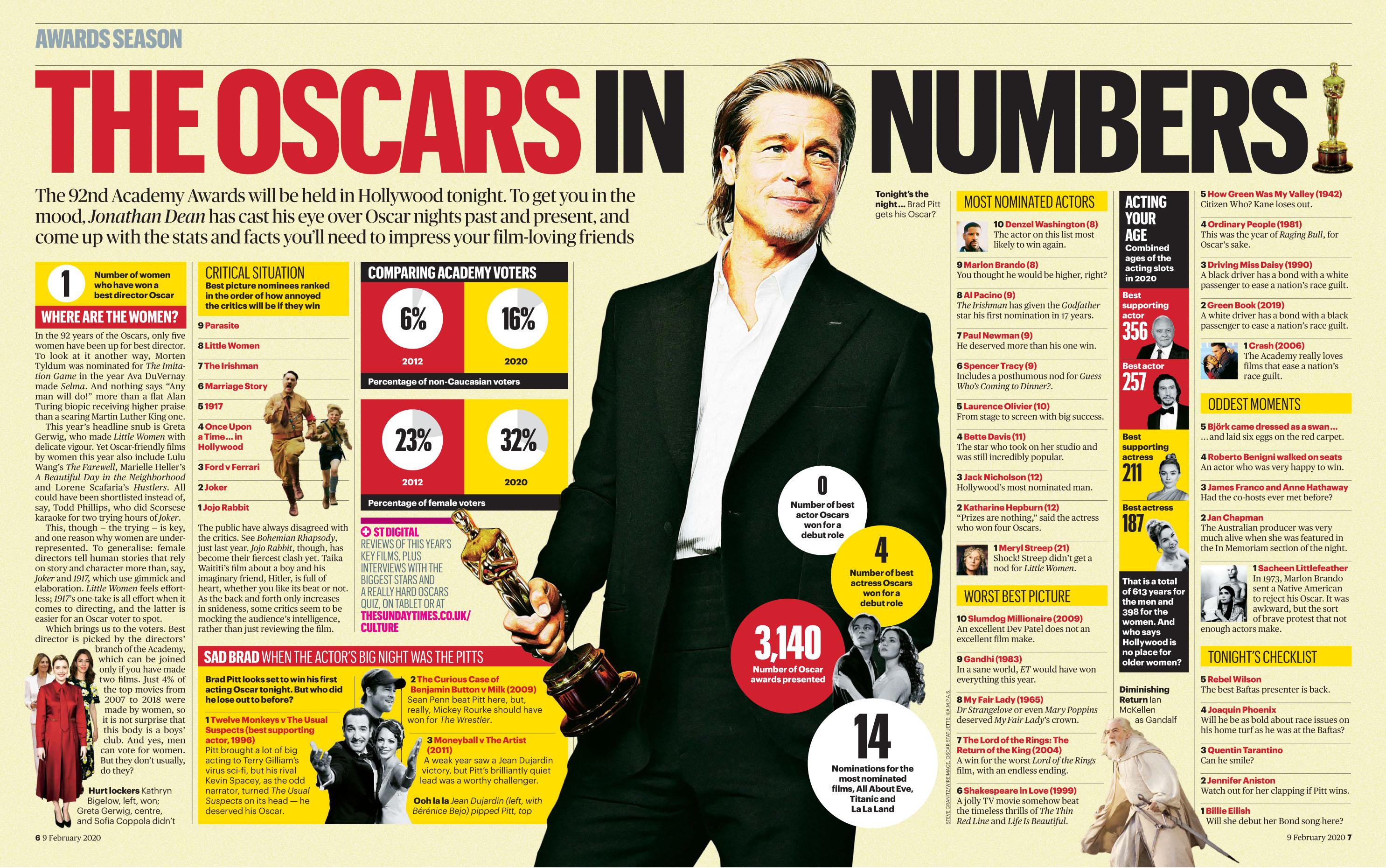 Times 200209 Oscars.jpg