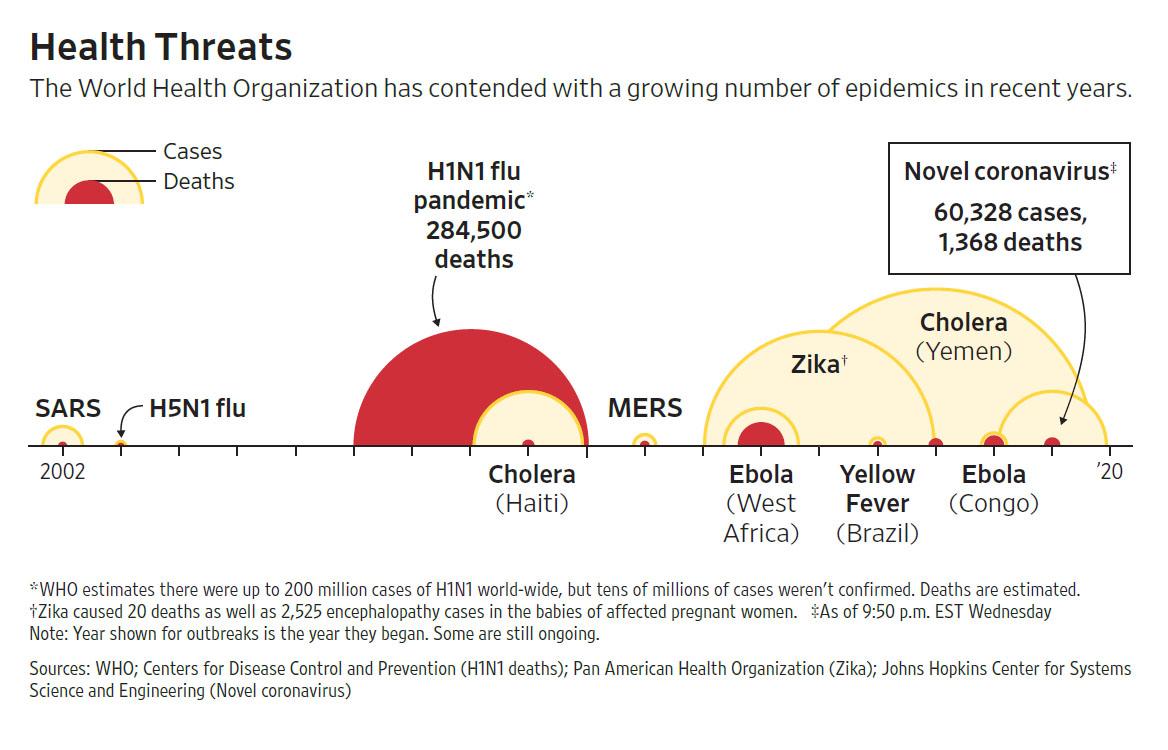 WSJ 200213 Epidemy.jpg