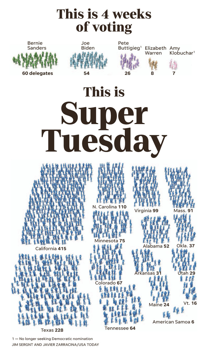 USA Today - March 3 2020 SuperTuesday.jpg