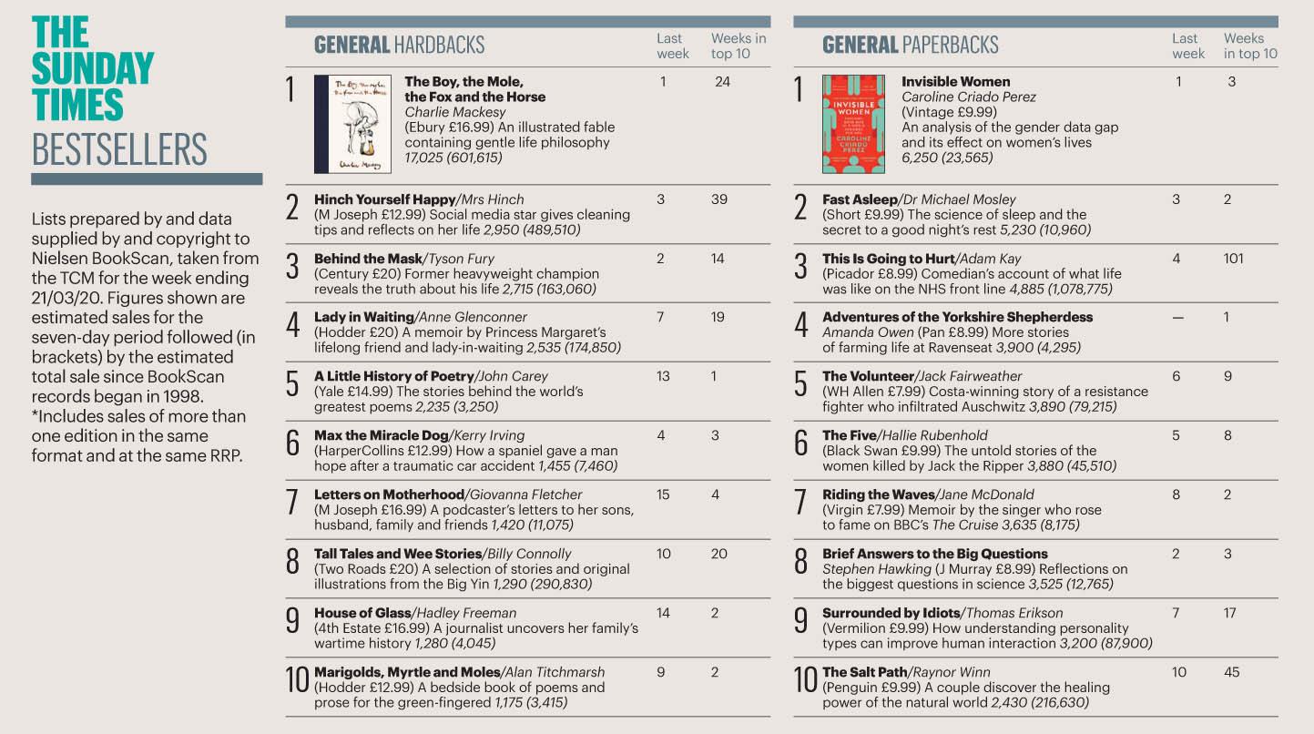 Sunday Times 200329 Books 01.jpg