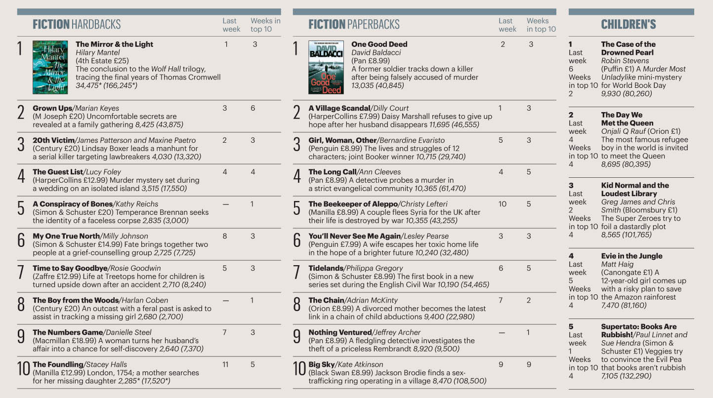 Sunday Times 200329 Books 02.jpg