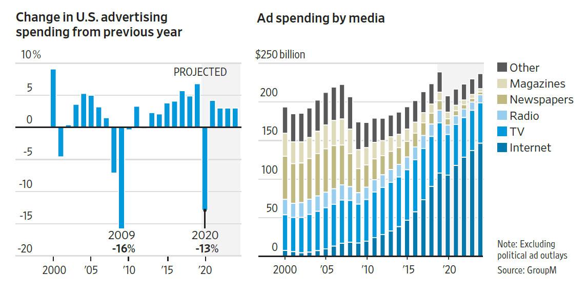 WSJ 200616 US Ad Spending 2020.jpg