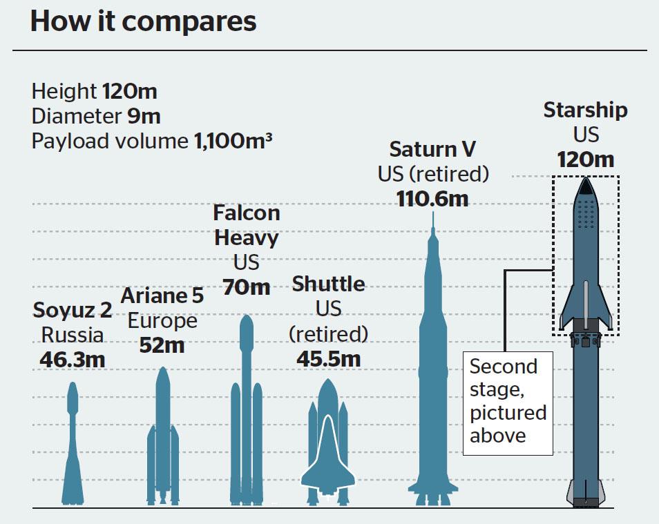 Times 200804 Starship Comparison.jpg