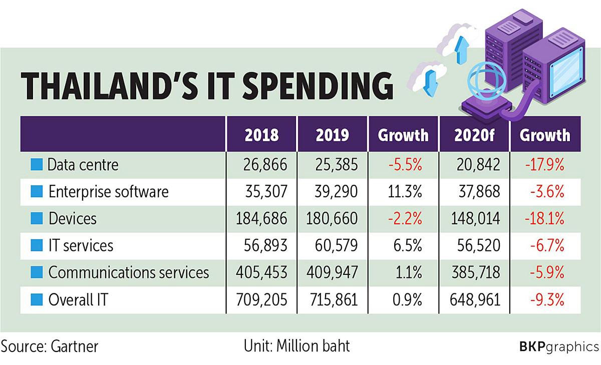 Bangkok Post 200515 IT Spending.jpg