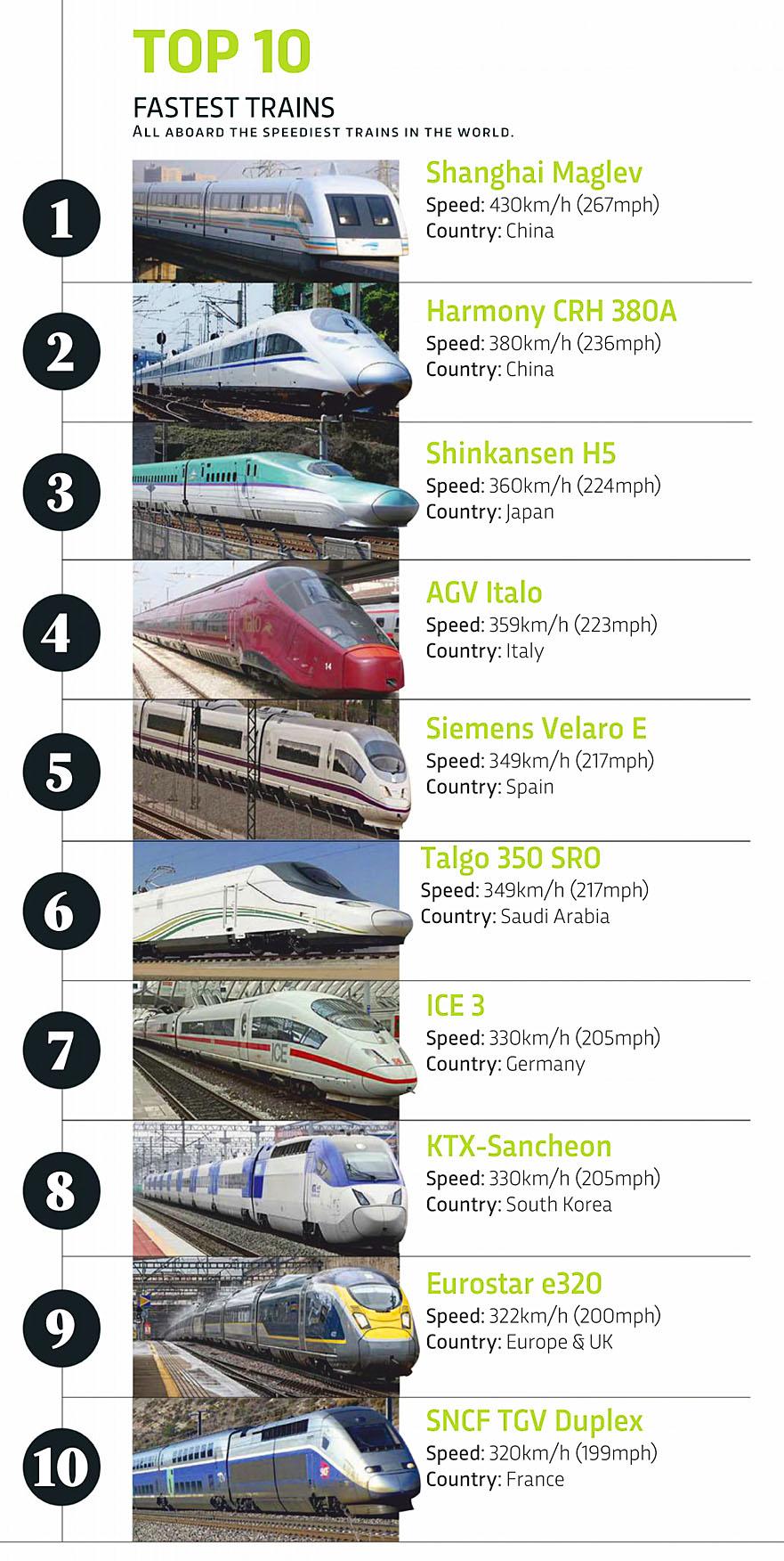 Science Focus 2020-05 Fastest Trains.jpg