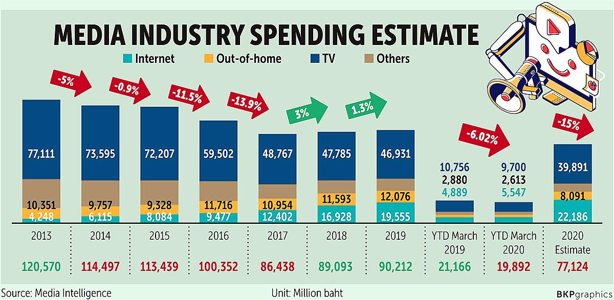 Bangkok Post 200428 Ad Spending.jpg