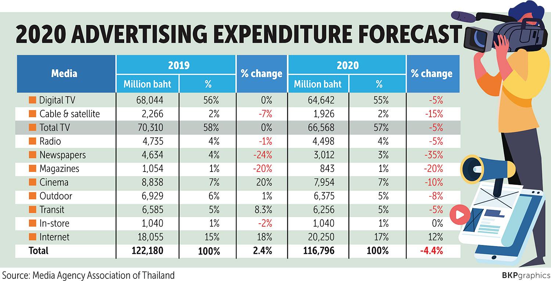 BPost 200310 Ad Spending.jpg