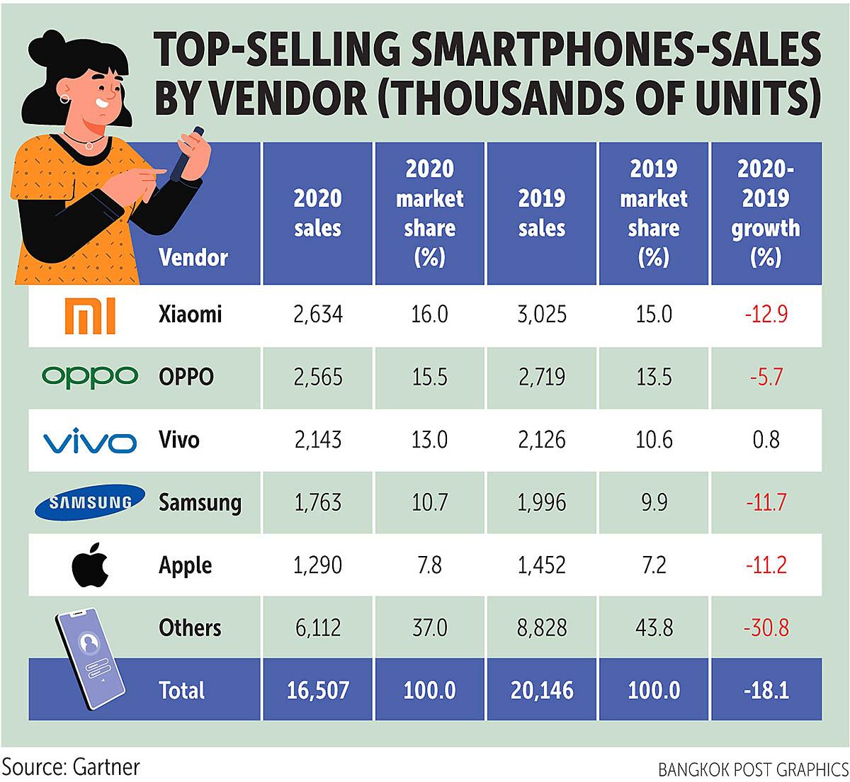 Bangkok Post 210302 smartphones.jpg