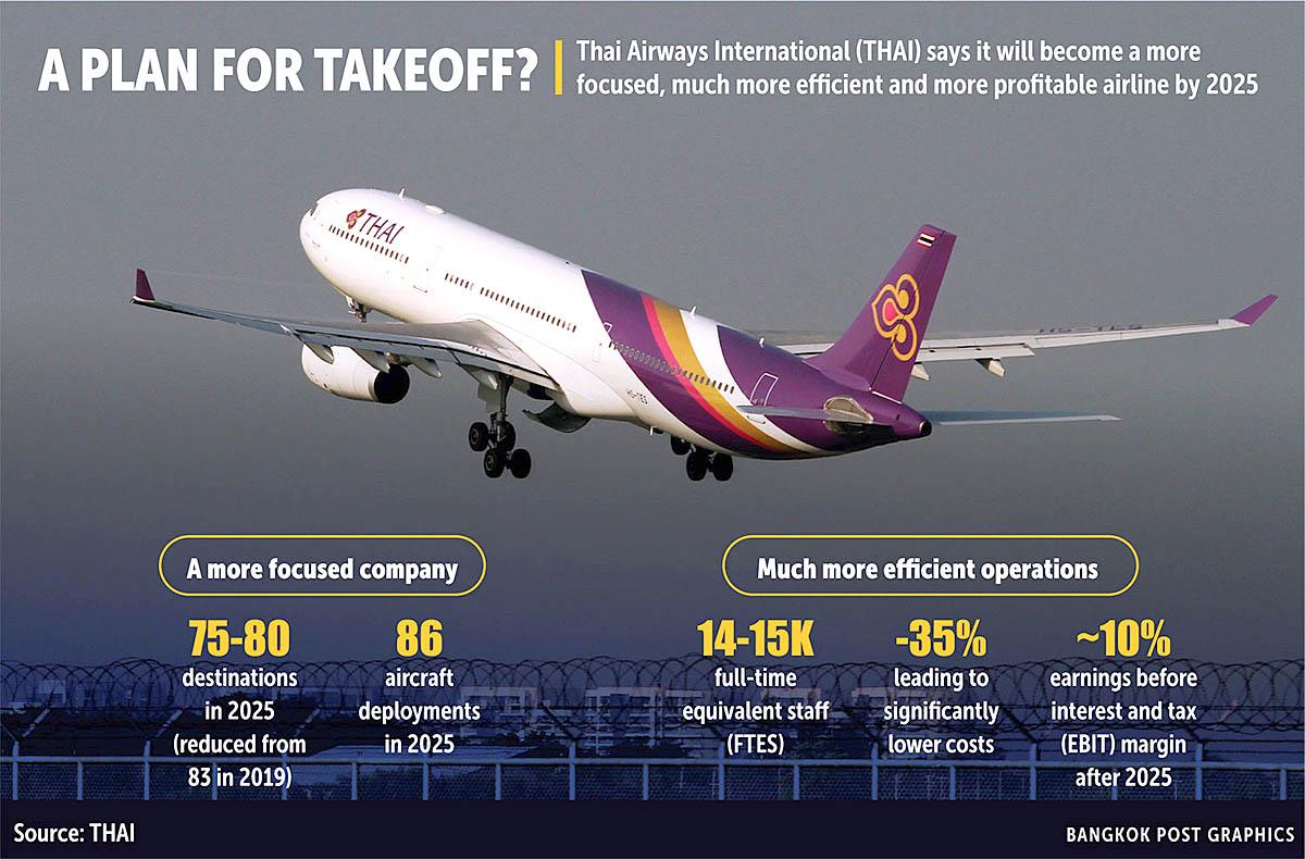 Bangkok Post 210303 Thai Airways.jpg