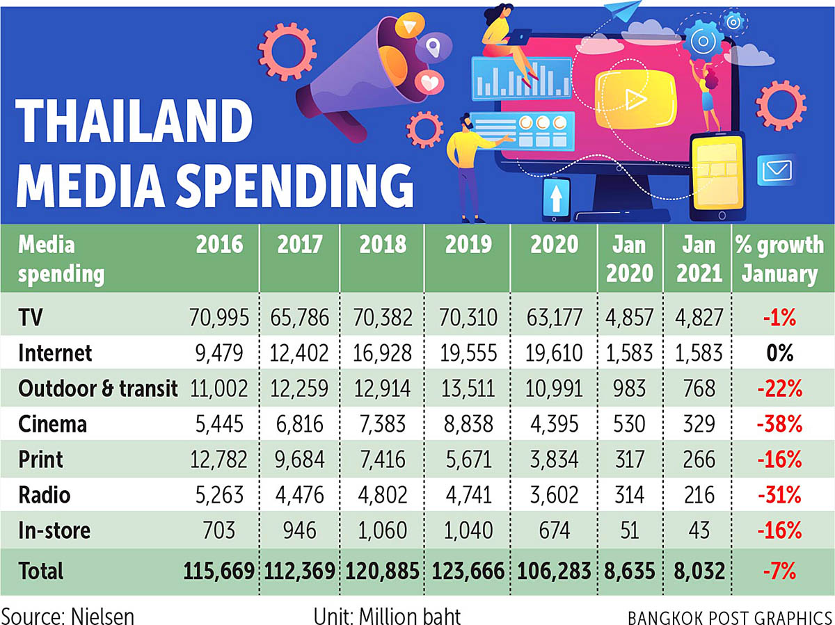 Bangkok Post 210305 Ad spending.jpg