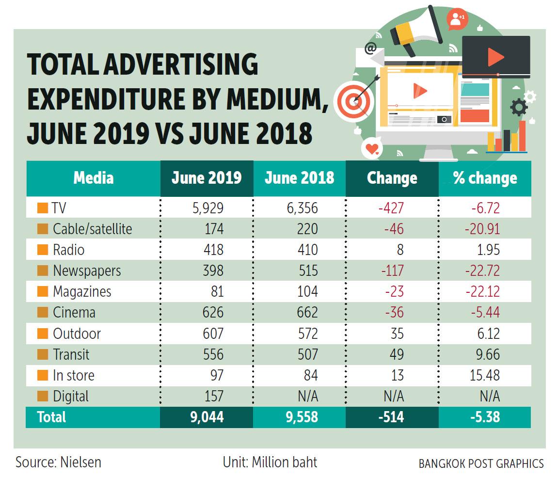 Bangkok Post 190717 Ad spending.jpg