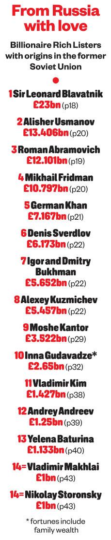 The Sunday Times Magazine 2021-05-23 Rich List 2021 01.jpg