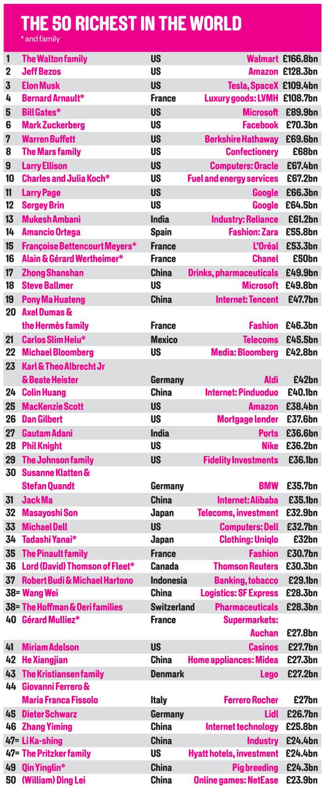 The Sunday Times Magazine 2021-05-23 Rich List 2021 02.jpg