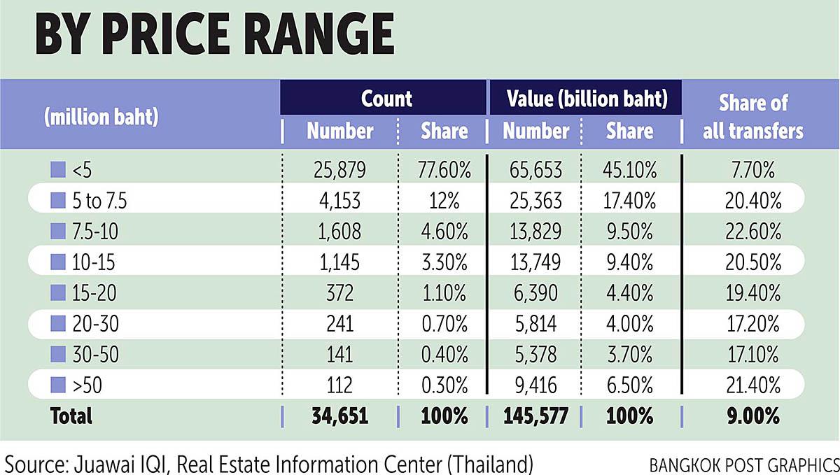 Bangkok Post 210526 Property 03.jpg