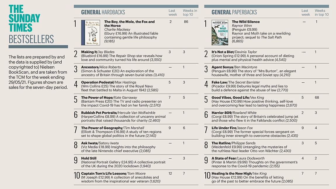 Читающая Британия Times 210606 Books 01.jpg