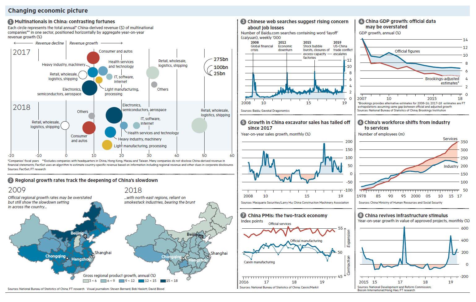 FT 190515 China slowdown.jpg