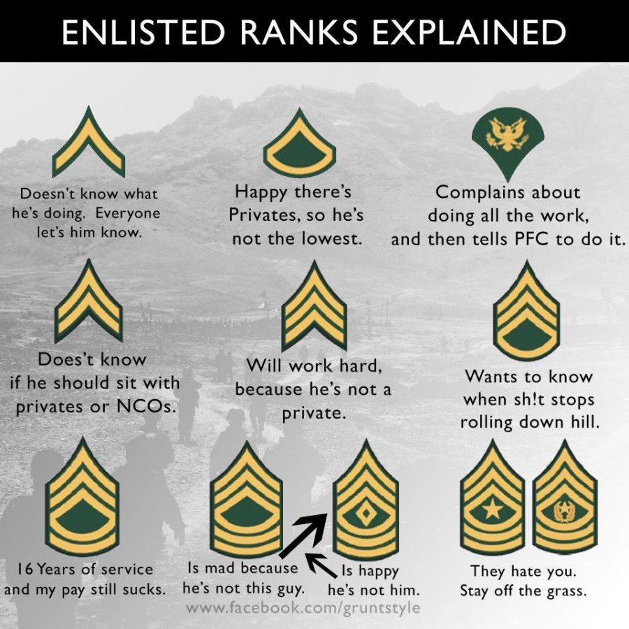 army rank structure