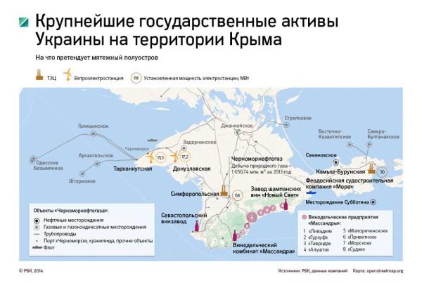 Крупнейшие активы в Крыму
