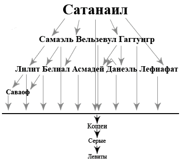 ierarhiya