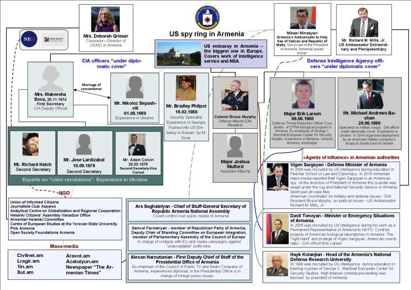 Резидентура США в Армении и Грузии