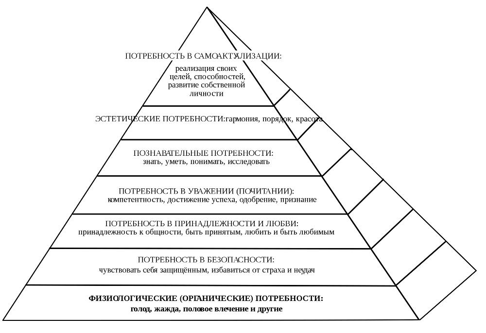 piramida_Maslow