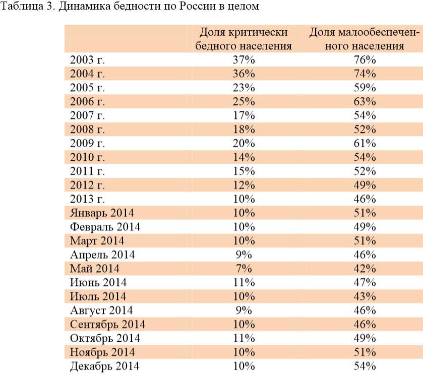 Динамика бедности по России в целом