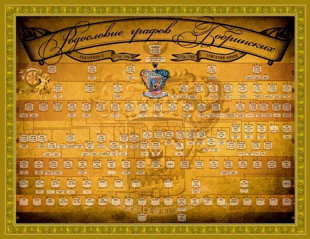 Родословие-графов-Бобринских