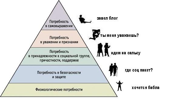 пирамида подтекст