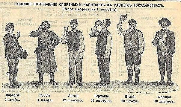 русские пили значительно меньше, чем европейцы, что хорошо иллюстрирует инфографика, взятая из