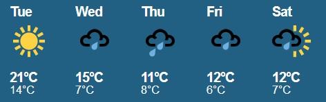 weather-07-05-2013
