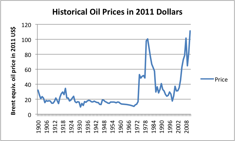 historical-oil-prices-in-2011-dollars