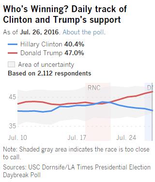 poll-27-07-16