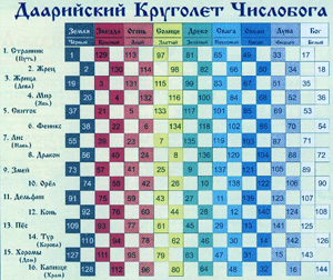 КруголетЪ Дар Каляды Славянам