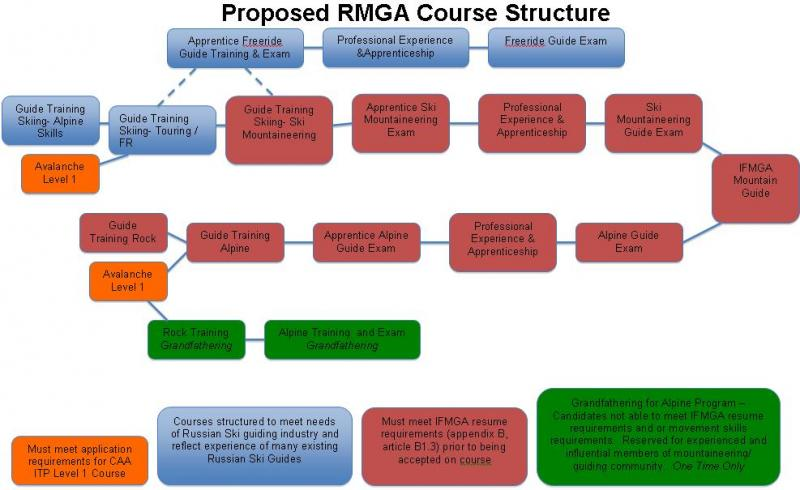 Proposed RMGA course structure