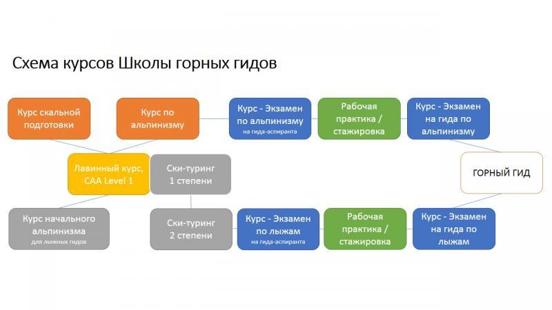 rmga_courses