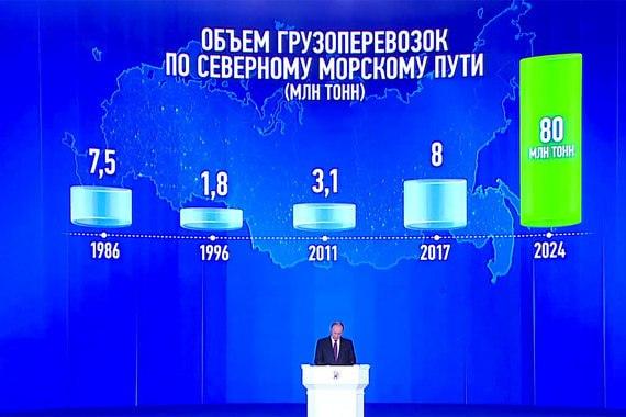 Главное из послания Путина (нас не догонят)