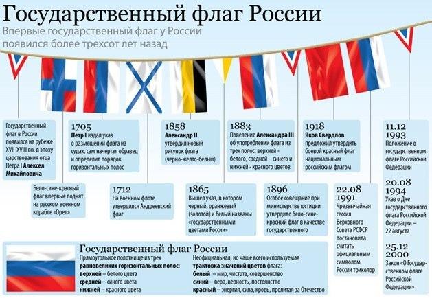 о Флаге России