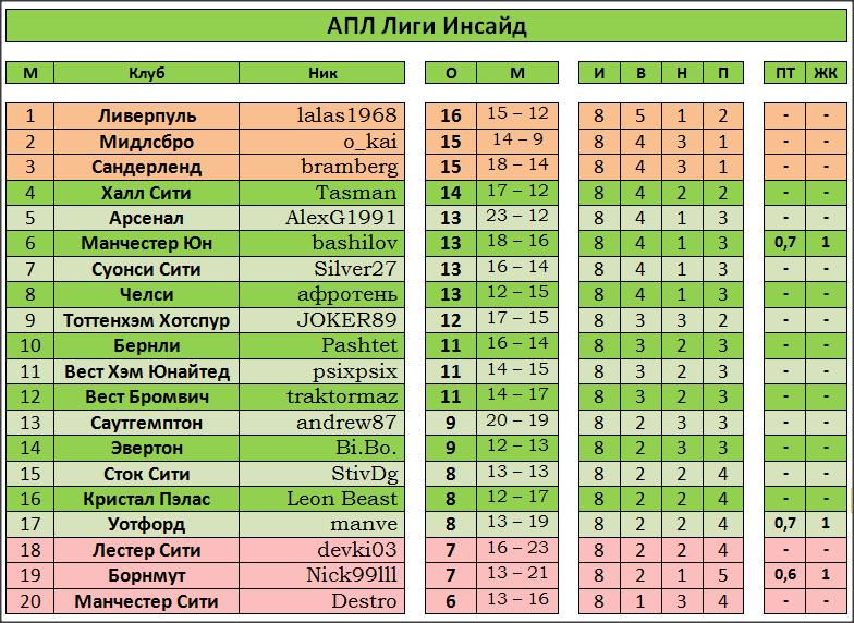 Таблица 2лига таблица по футболу 2016