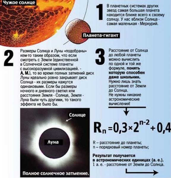 Наша солнечная система имеет искусственное происхождение?