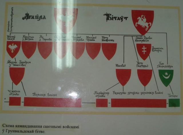 Схема командования Табличка висит в нашем краеведческом музее.  Википедия для любознательных.
