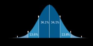 Standard_deviation_diagram_(decimal_comma).svg.png