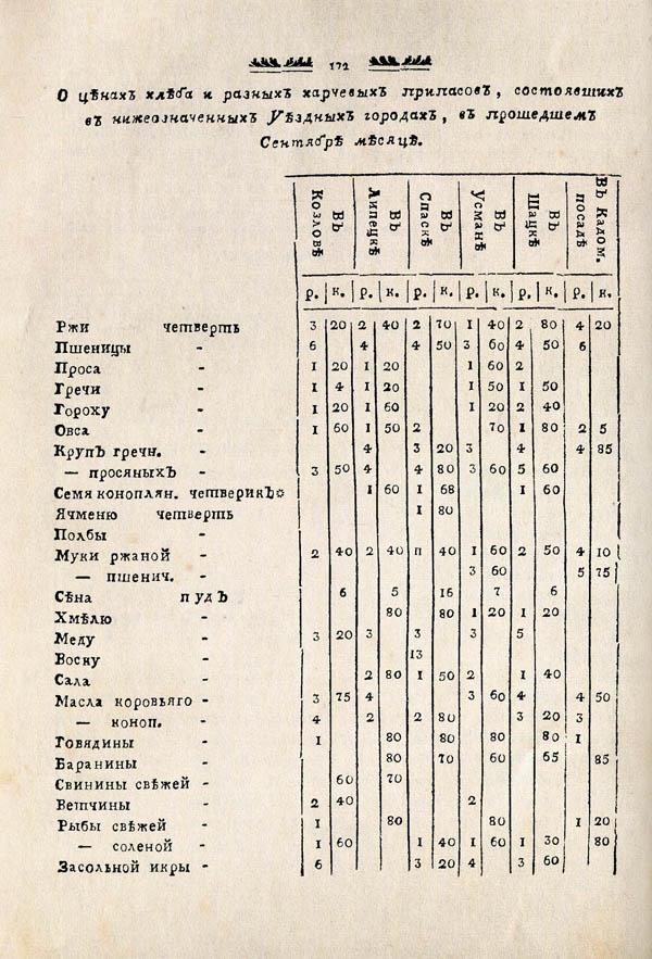 Тамбовские известия,  1788. №43 4