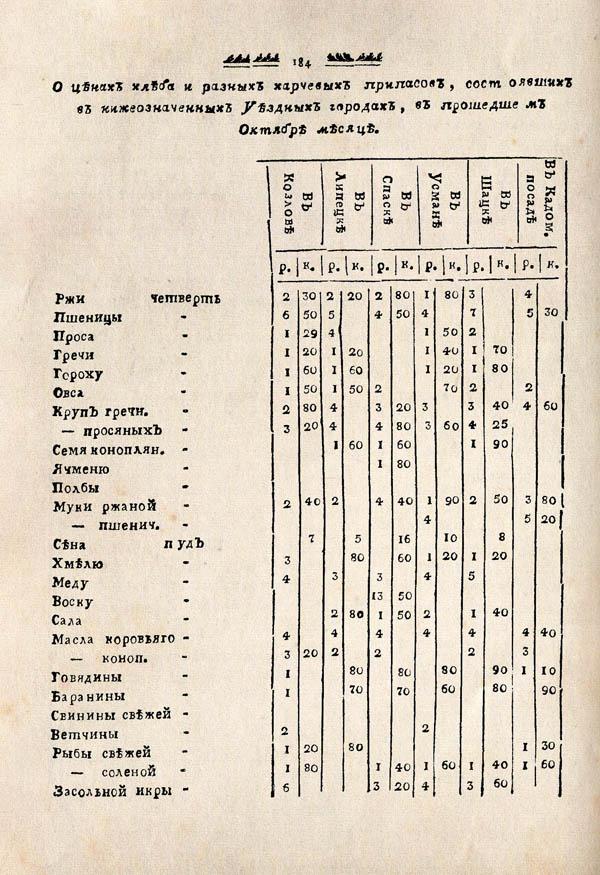 Тамбовские известия,  1788. №46 4