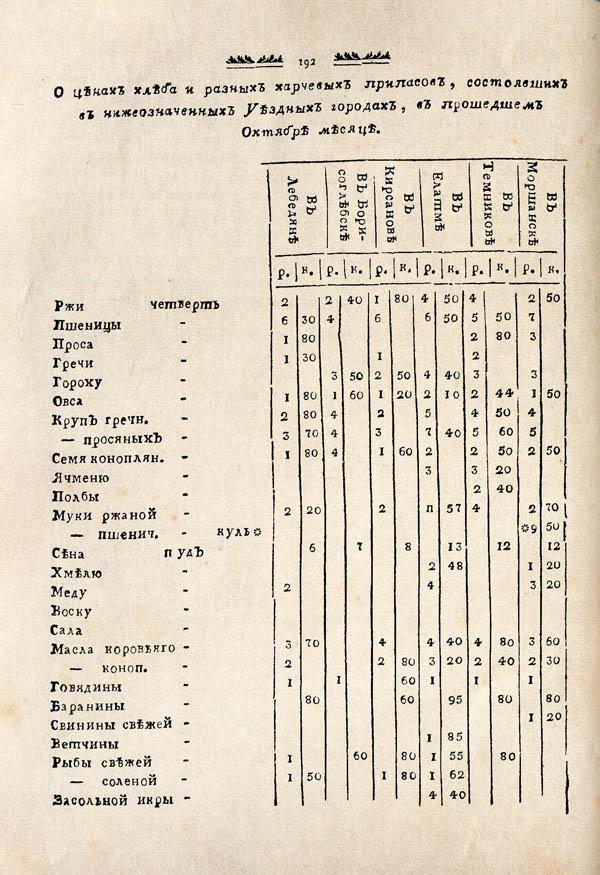 Тамбовские известия,  1788. №48 4