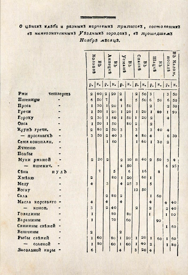 Тамбовские известия,  1788. №52 8