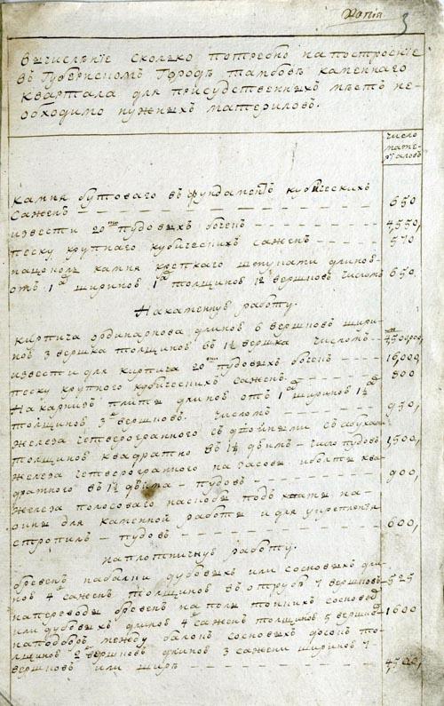Смета на построение здания присутственных мест в Тамбове. 1786