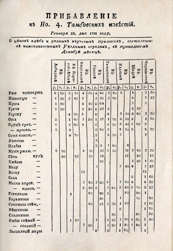 Тамбовские известия,  1788. № 4