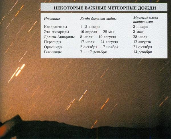 Таблица метеорных дождей