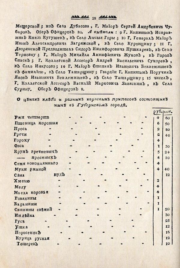 Тамбовские известия,  1788. № 7